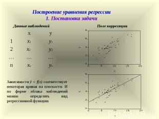 Построение уравнения регрессии 1. Постановка задачи x y 1 x1 y1 2 x2 y2 … … … n