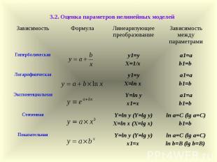 3.2. Оценка параметров нелинейных моделей Зависимость Формула Линеаризующее прео