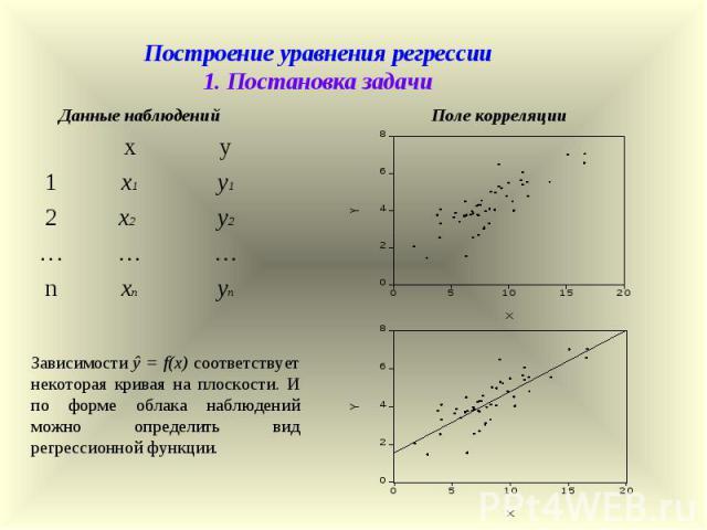 Построение уравнения регрессии 1. Постановка задачи x y 1 x1 y1 2 x2 y2 … … … n xn yn Данные наблюдений Поле корреляции Зависимости ŷ = f(x) соответствует некоторая кривая на плоскости. И по форме облака наблюдений можно определить вид регрессионной…