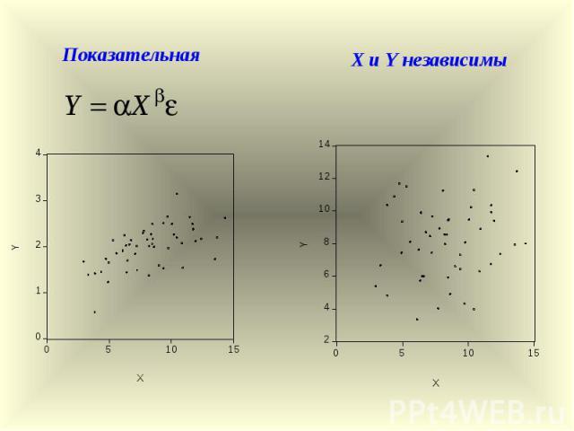 Показательная X и Y независимы
