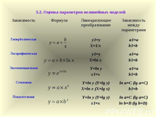 3.2. Оценка параметров нелинейных моделей Зависимость Формула Линеаризующее преобразование Зависимость между параметрами Гиперболическая y1=yX=1/x а1=а b1=b Логарифмическая y1=yX=ln x а1=а b1=b Экспоненциальная Y=ln y х1=х а1=а b1=b Степенная Y=ln y…