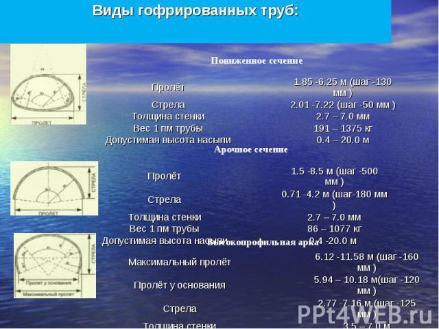 Виды гофрированных труб: Пролёт 1.85 -6.25 м (шаг -130 мм ) Стрела 2.01 -7.22 (шаг -50 мм ) Толщина стенки 2.7 – 7.0 мм Вес 1 пм трубы 191 – 1375 кг Допустимая высота насыпи 0.4 – 20.0 м Пролёт 1.5 -8.5 м (шаг -500 мм ) Стрела 0.71 -4.2 м (шаг-180 м…