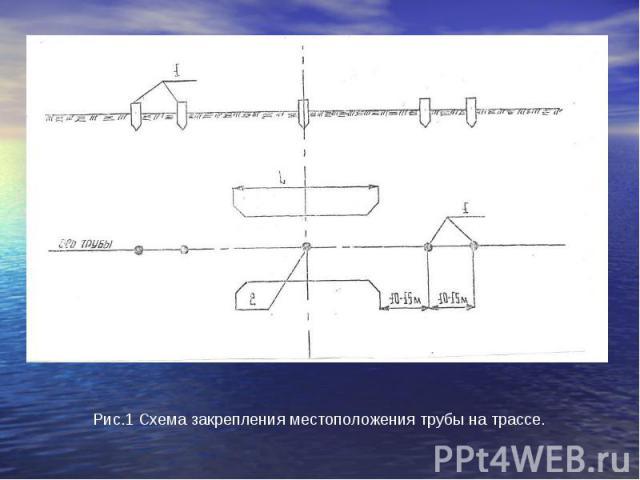 Рис.1 Схема закрепления местоположения трубы на трассе.