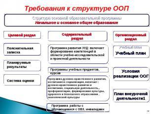 * Требования к структуре ООП Структура основной образовательной программы Началь