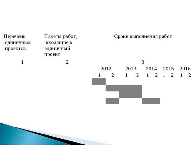 Перечень единичных проектов Пакеты работ, входящие в единичный проект Сроки выполнения работ 1 2 3 2012 2013 2014 2015 2016 1 2 1 2 1 2 1 2 1 2