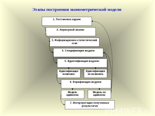 1. Постановка задачи 2. Априорный анализ 3. Информационно-статистический этап 4. Спецификация модели 5. Идентификация модели: 6. Верификация модели: 7. Интерпретация полученных результатов Идентификация возможна Идентификация не возможна Модель адек…