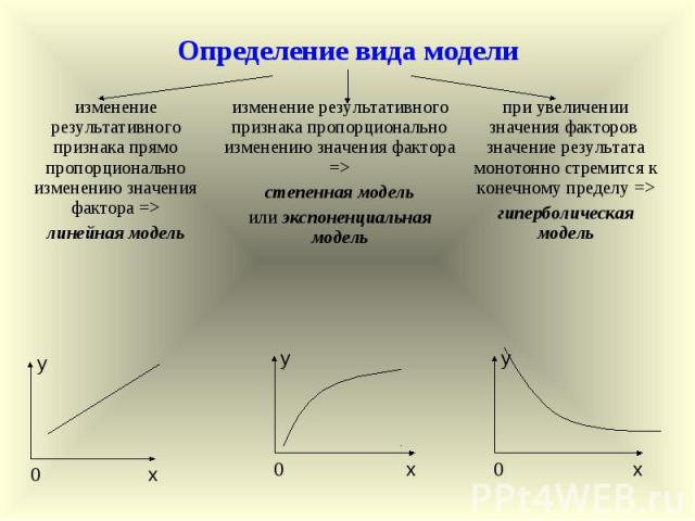 изменение результативного признака пропорционально изменению значения фактора => степенная модель или экспоненциальная модель при увеличении значения факторов значение результата монотонно стремится к конечному пределу => гиперболическая модель изме…