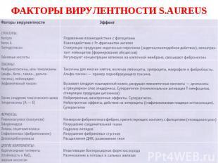 ФАКТОРЫ ВИРУЛЕНТНОСТИ S.AUREUS