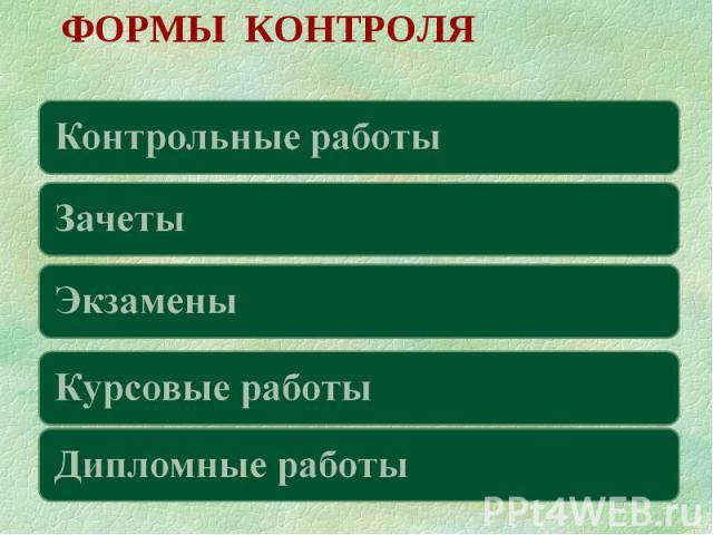 ФОРМЫ КОНТРОЛЯ