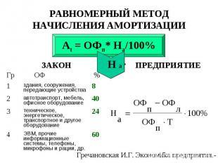 Аt = ОФп* На/100% На 24 техническое, энергетическое, транспортное и другое обору