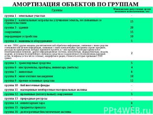 АМОРТИЗАЦИЯ ОБЪЕКТОВ ПО ГРУППАМ 7 группа 16 - долгосрочные биологические активы