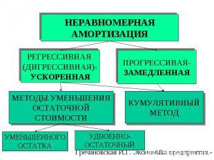РЕГРЕССИВНАЯ (ДИГРЕССИВНАЯ)- УСКОРЕННАЯ ПРОГРЕССИВАЯ- ЗАМЕДЛЕННАЯ МЕТОДЫ УМЕНЬШЕ
