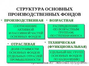 ПРОИЗВОДСТВЕННАЯ ВОЗРАСТНАЯ ОТРАСЛЕВАЯ ТЕХНИЧЕСКАЯ (ФУНКЦИОНАЛЬНАЯ) СООТНОШЕНИЕ