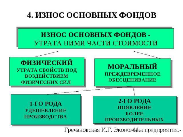 ФИЗИЧЕСКИЙ УТРАТА СВОЙСТВ ПОД ВОЗДЕЙСТВИЕМ ФИЗИЧЕСКИХ СИЛ МОРАЛЬНЫЙ ПРЕЖДЕВРЕМЕННОЕ ОБЕСЦЕНИВАНИЕ 1-ГО РОДА УДЕШЕВЛЕНИЕ ПРОИЗВОДСТВА 2-ГО РОДА ПОЯВЛЕНИЕ БОЛЕЕ ПРОИЗВОДИТЕЛЬНЫХ 4. ИЗНОС ОСНОВНЫХ ФОНДОВ ИЗНОС ОСНОВНЫХ ФОНДОВ - УТРАТА НИМИ ЧАСТИ СТОИМОСТИ