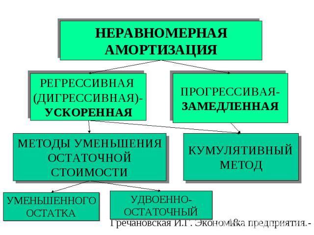 РЕГРЕССИВНАЯ (ДИГРЕССИВНАЯ)- УСКОРЕННАЯ ПРОГРЕССИВАЯ- ЗАМЕДЛЕННАЯ МЕТОДЫ УМЕНЬШЕНИЯ ОСТАТОЧНОЙ СТОИМОСТИ КУМУЛЯТИВНЫЙ МЕТОД УМЕНЬШЕННОГО ОСТАТКА УДВОЕННО- ОСТАТОЧНЫЙ НЕРАВНОМЕРНАЯ АМОРТИЗАЦИЯ