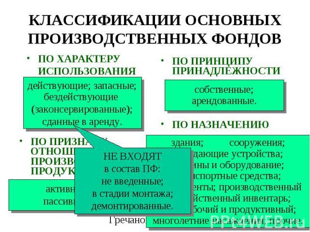 ПО ХАРАКТЕРУ ИСПОЛЬЗОВАНИЯ ПО ПРИНЦИПУ ПРИНАДЛЕЖНОСТИ ПО ПРИЗНАКУ ОТНОШЕНИЯ К ПРОИЗВОДСТВУ ПРОДУКЦИИ ПО НАЗНАЧЕНИЮ действующие; запасные; бездействующие (законсервированные); сданные в аренду. собственные; арендованные. активные; пассивные. здания; …