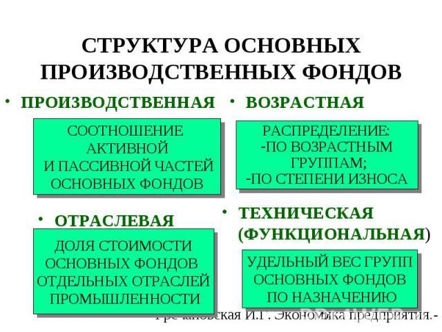 ПРОИЗВОДСТВЕННАЯ ВОЗРАСТНАЯ ОТРАСЛЕВАЯ ТЕХНИЧЕСКАЯ (ФУНКЦИОНАЛЬНАЯ) СООТНОШЕНИЕ АКТИВНОЙ И ПАССИВНОЙ ЧАСТЕЙ ОСНОВНЫХ ФОНДОВ РАСПРЕДЕЛЕНИЕ: ПО ВОЗРАСТНЫМ ГРУППАМ; ПО СТЕПЕНИ ИЗНОСА ДОЛЯ СТОИМОСТИ ОСНОВНЫХ ФОНДОВ ОТДЕЛЬНЫХ ОТРАСЛЕЙ ПРОМЫШЛЕННОСТИ УДЕЛ…