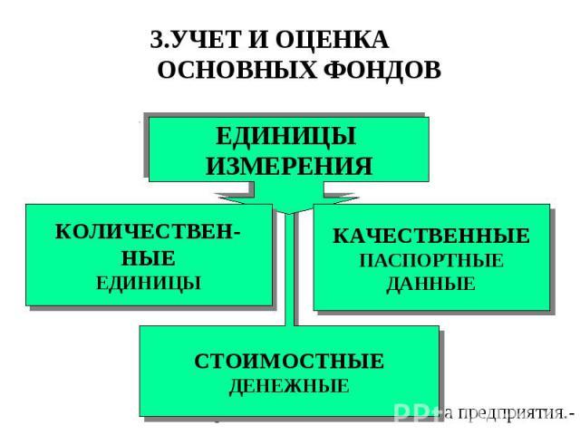 СТОИМОСТНЫЕ ДЕНЕЖНЫЕ ЕДИНИЦЫ ИЗМЕРЕНИЯ КОЛИЧЕСТВЕН-НЫЕ ЕДИНИЦЫ КАЧЕСТВЕННЫЕ ПАСПОРТНЫЕ ДАННЫЕ 3.УЧЕТ И ОЦЕНКА ОСНОВНЫХ ФОНДОВ