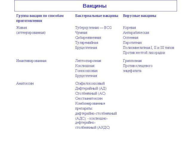 Стафилококковый Дифтерийный (АД) Столбнячный (АС) Секстаанатоксин Комбинированные препараты: дифтерийно-столбнячный (АДС); - коклюшно-дефтерийно- столбнячный (АКДС) Анатоксин Гриппозная Против клещевого энцефалита Лептоспирозная Коклюшная Гонококков…