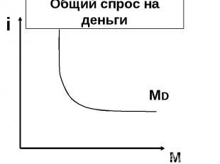 i M Общий спрос на деньги MD