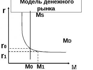 r M Модель денежного рынка MD MS r0 r1 M0 M1