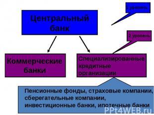 Центральный банк Коммерческие банки Специализированные кредитные организации 1 у