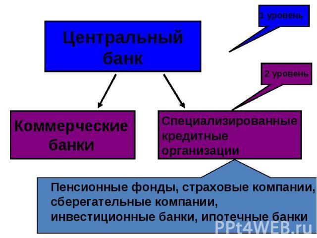 Центральный банк Коммерческие банки Специализированные кредитные организации 1 уровень 2 уровень Пенсионные фонды, страховые компании, сберегательные компании, инвестиционные банки, ипотечные банки