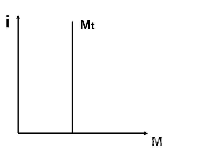 Mt i M