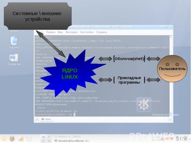 ЯДРО LINUX Пользователь Оболочка(shell) Прикладные программы Системные \\ внешние устройства