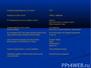 Периодические синдромы Семейный анамнез, клинический анализ крови, коагулограмма