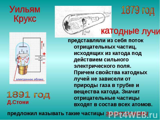 представляли из себя поток отрицательных частиц, исходящих из катода под действием сильного электрического поля. Причем свойства катодных лучей не зависели от природы газа в трубке и вещества катода. Значит отрицательные частицы входят в состав всех…