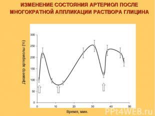 Время, мин. Диаметр артериолы (%) ИЗМЕНЕНИЕ СОСТОЯНИЯ АРТЕРИОЛ ПОСЛЕ МНОГОКРАТНО