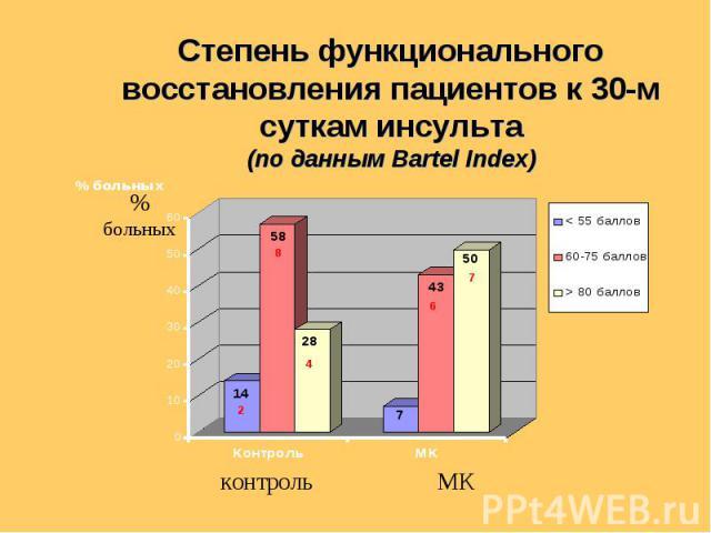 % больных контроль МК Степень функционального восстановления пациентов к 30-м суткам инсульта (по данным Bartel Index)