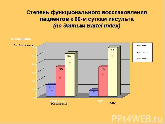 Степень функционального восстановления пациентов к 60-м суткам инсульта (по данным Bartel Index)