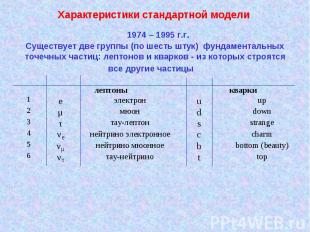 Характеристики стандартной модели Существует две группы (по шесть штук) фундамен