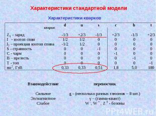 Характеристики стандартной модели Характеристики кварков