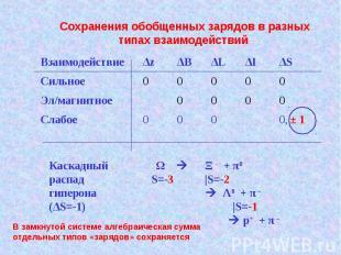 Взаимодействие Δz ΔВ ΔL ΔI ΔS Сильное 0 0 0 0 0 Эл/магнитное 0 0 0 0 Слабое 0 0