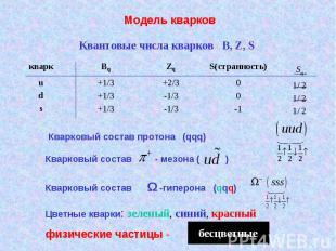 Модель кварков Квантовые числа кварков B, Z, S Кварковый состав протона (qqq) Кв