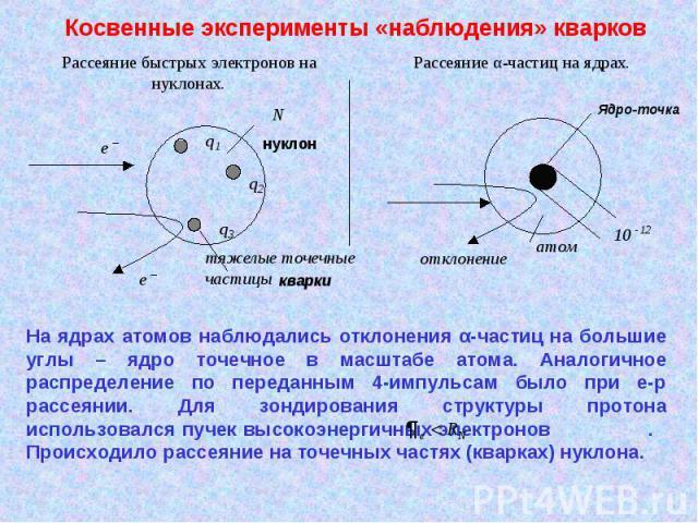 Косвенные эксперименты «наблюдения» кварков На ядрах атомов наблюдались отклонения α-частиц на большие углы – ядро точечное в масштабе атома. Аналогичное распределение по переданным 4-импульсам было при e-p рассеянии. Для зондирования структуры прот…
