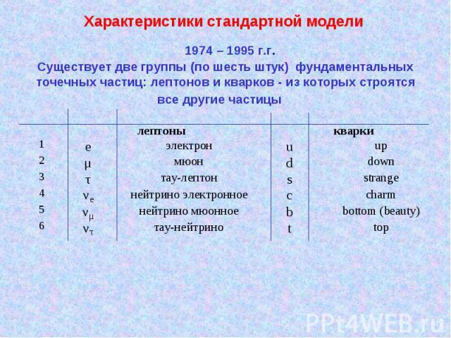Характеристики стандартной модели Существует две группы (по шесть штук) фундаментальных точечных частиц: лептонов и кварков - из которых строятся все другие частицы 1974 – 1995 г.г.