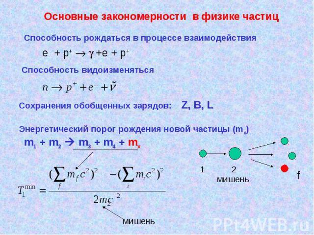 Основные закономерности в физике частиц Способность рождаться в процессе взаимодействия e + p+ +e + p+ Способность видоизменяться Сохранения обобщенных зарядов: Z, В, L Энергетический порог рождения новой частицы (mx) m1 + m2 m3 + m4 + mx 1 2 мишень…