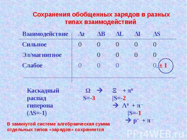 Взаимодействие Δz ΔВ ΔL ΔI ΔS Сильное 0 0 0 0 0 Эл/магнитное 0 0 0 0 Слабое 0 0 0 0, ± 1 Сохранения обобщенных зарядов в разных типах взаимодействий Каскадный Ω- Ξ - + π0 распад S=-3 |S=-2 гиперона Λ0 + π – (ΔS=-1) |S=-1 p+ + π – В замкнутой системе…