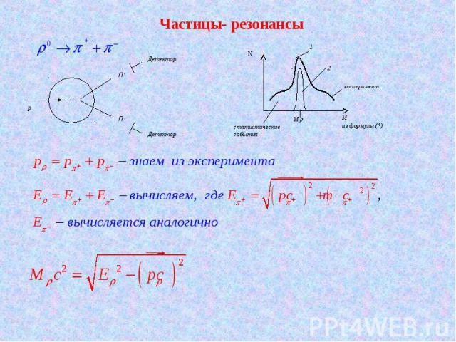 Частицы- резонансы П + П – P Детектор Детектор статистические события M из формулы (*) N M эксперимент. 1 2