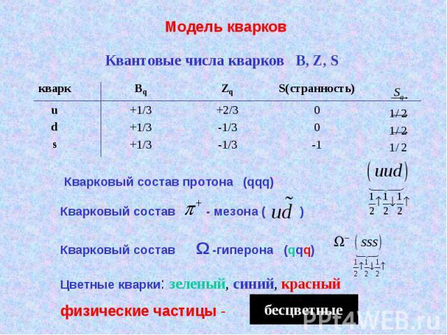 Модель кварков Квантовые числа кварков B, Z, S Кварковый состав протона (qqq) Кварковый состав - мезона ( ) Кварковый состав Ω -гиперона (qqq) Цветные кварки: зеленый, синий, красный физические частицы - бесцветные