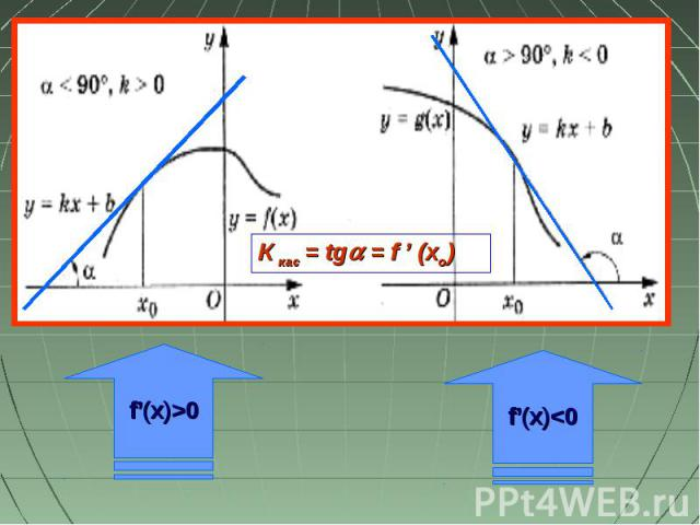 f'(x)>0 f'(x)