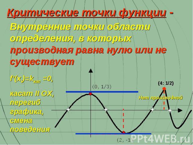 Внутренние точки области определения, в которых производная равна нулю или не существует Критические точки функции - (4: 1/2) f'(xi)=kкас =0, касат II OX, перегиб графика, смена поведения Нет производной