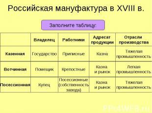 Российская мануфактура в XVIII в. Владелец Работники Адресат продукции Отрасли п