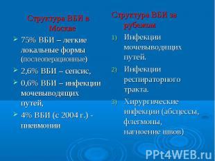 Структура ВБИ в Москве 75% ВБИ – легкие локальные формы (послеоперационные) 2,6%