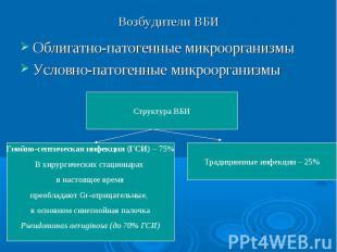 Структура ВБИ Гнойно-септическая инфекция (ГСИ) – 75% В хирургических стационара