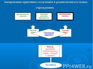 Физиологическое отделение Отделение патологии беременности Обсервационное отделе